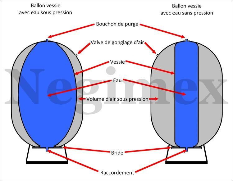 fonctionnalit et r le d 39 un ballon vessie surpresseur negimex. Black Bedroom Furniture Sets. Home Design Ideas