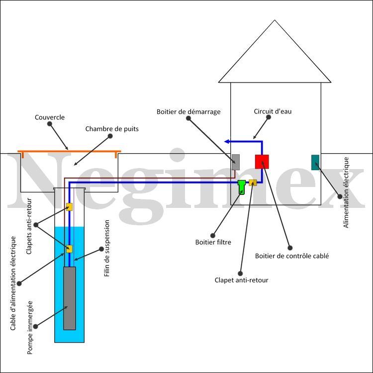 Sch mas de montage d 39 une installation de pompage negimex - Controle de l installation electrique ...