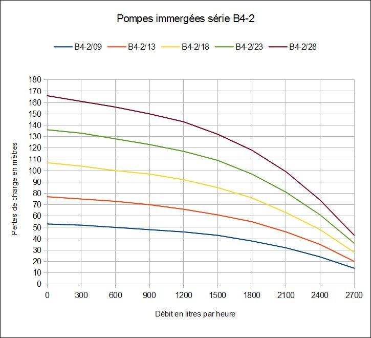 Courbes de charge - pompes immergées série B4-2 avec motorisation Tracer