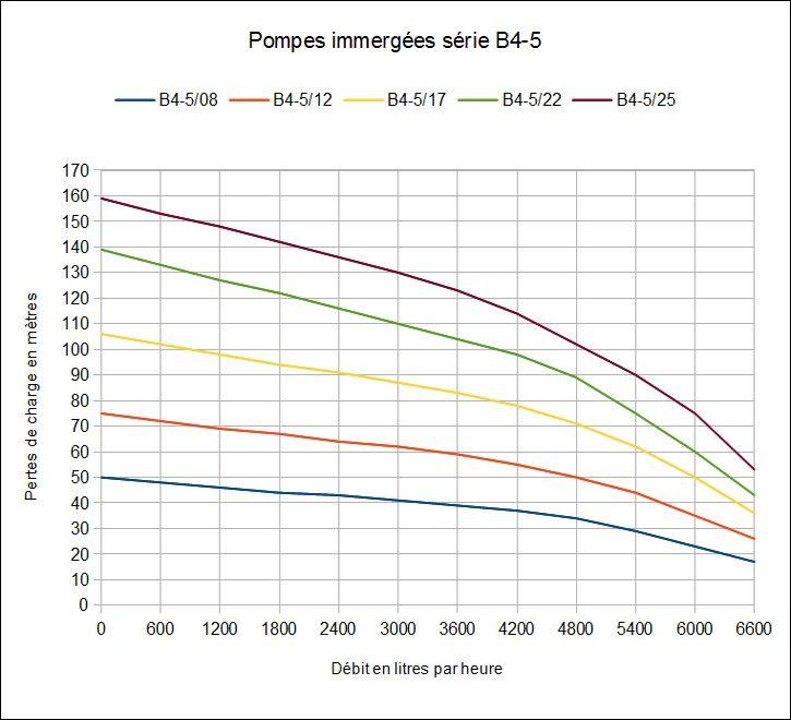 Courbes de charge - pompes immergées série B4-5 avec motorisation Stelanox