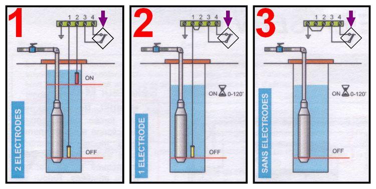 Les différents modes de fonctionnement du boitier CTA-TRI