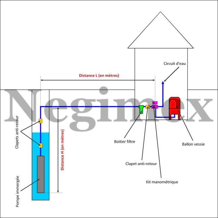 Comment choisir une pompe immergée pour un forage ou un puits ?
