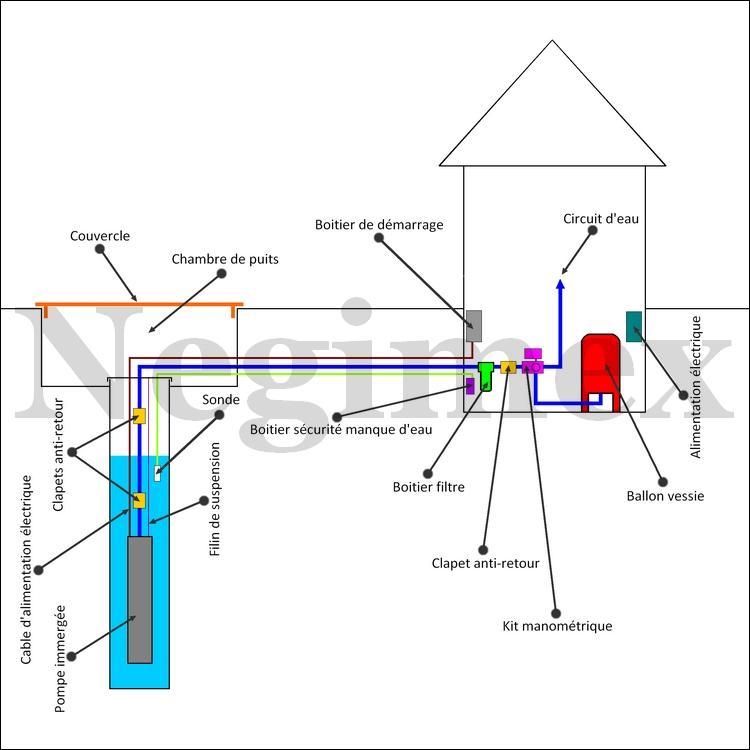 Sch mas de montage d 39 une installation de pompage negimex - Pression d eau dans une maison ...