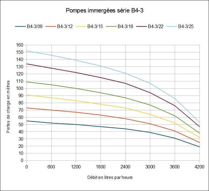 Courbes de charge - pompes immergées série B4-3 avec motorisation Stelanox