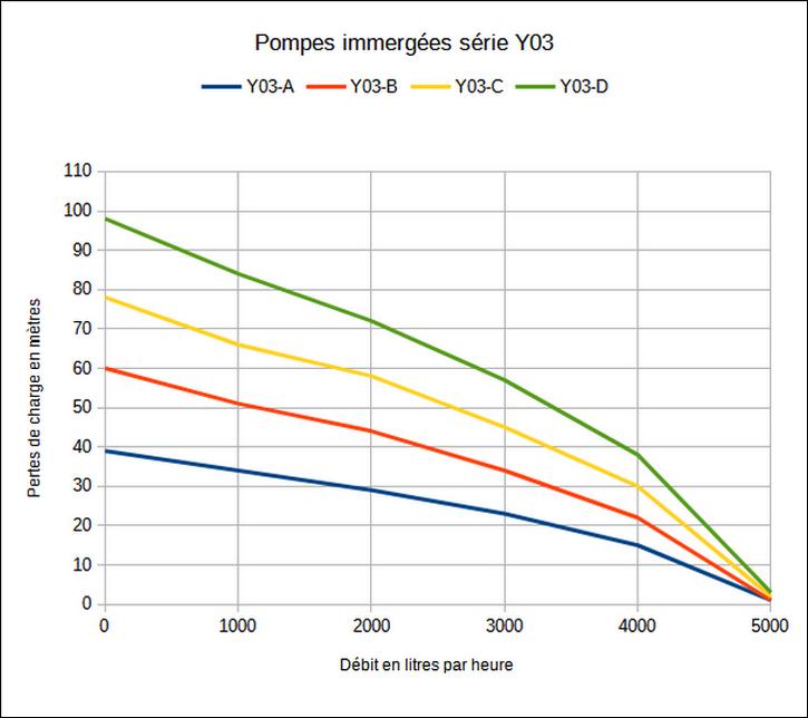 Tableau de charge - Pompes immergées série Y03