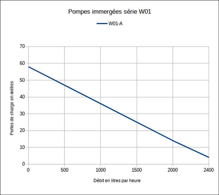 Tableau de charge - Pompes immergées série W01